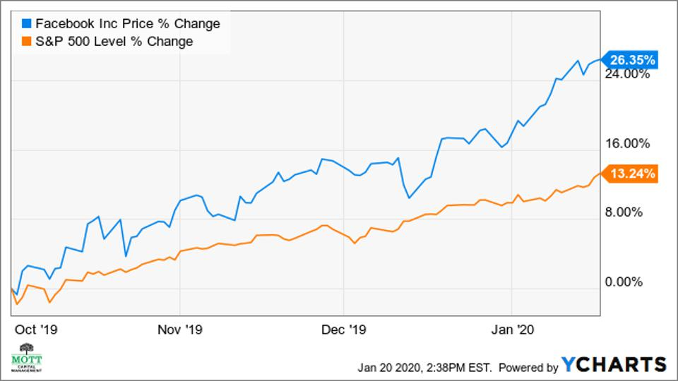 Facebook has outperformed the S&P 500 since October.