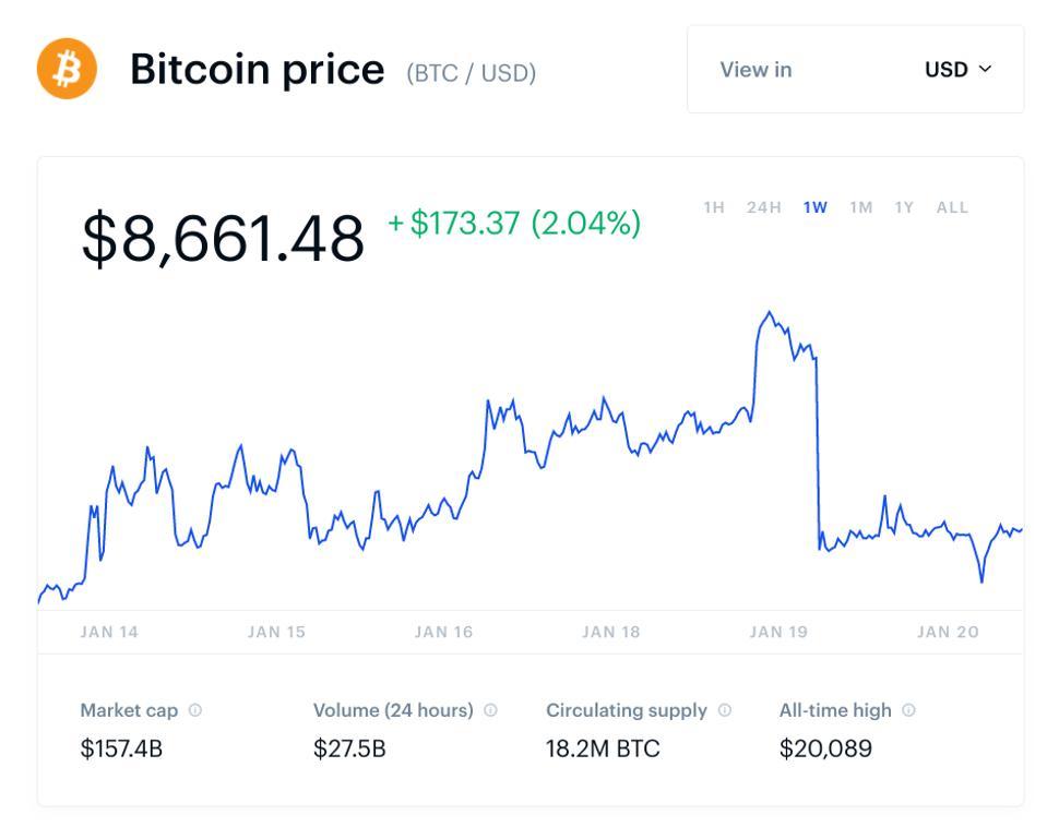 bitcoin, bitcoin price, Peter Schiff, chart