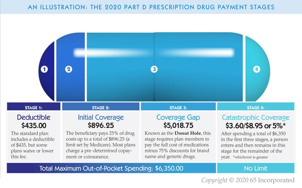A visual representation of the 2020 Part D Prescription Drug Payment Stages