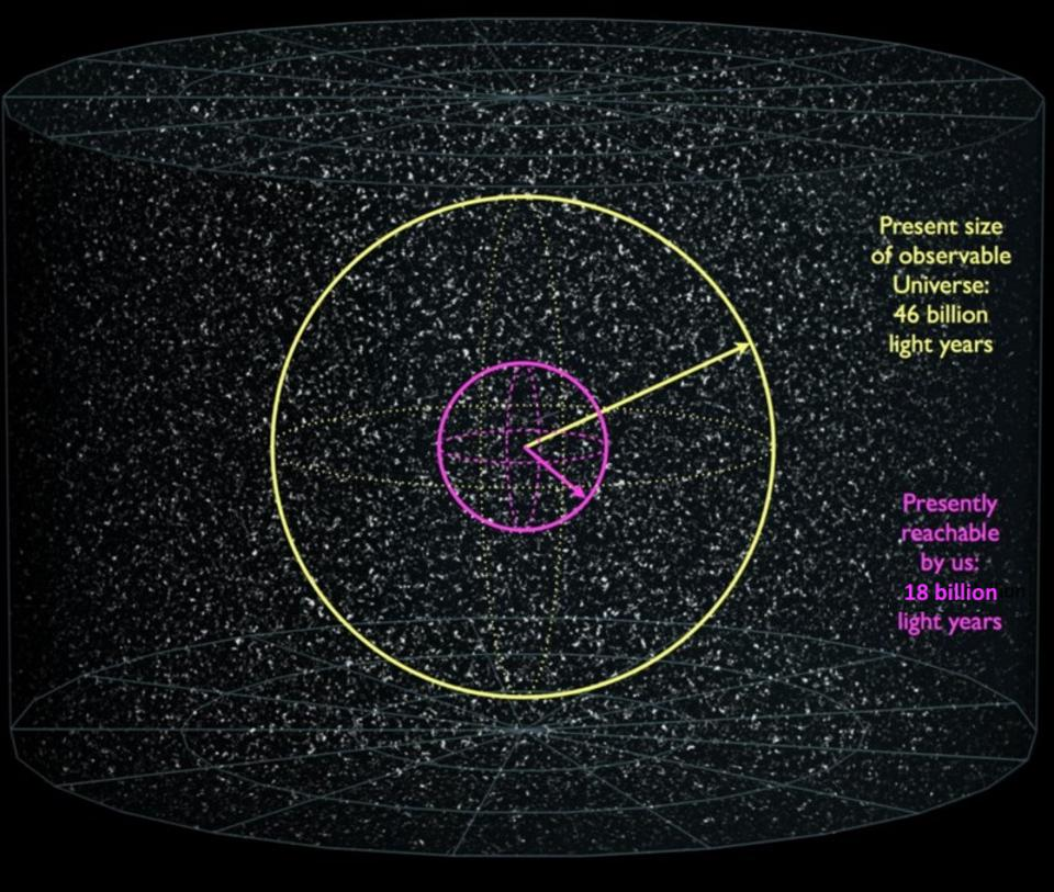 The size of our visible Universe (yellow), along with the amount we can reach (magenta).