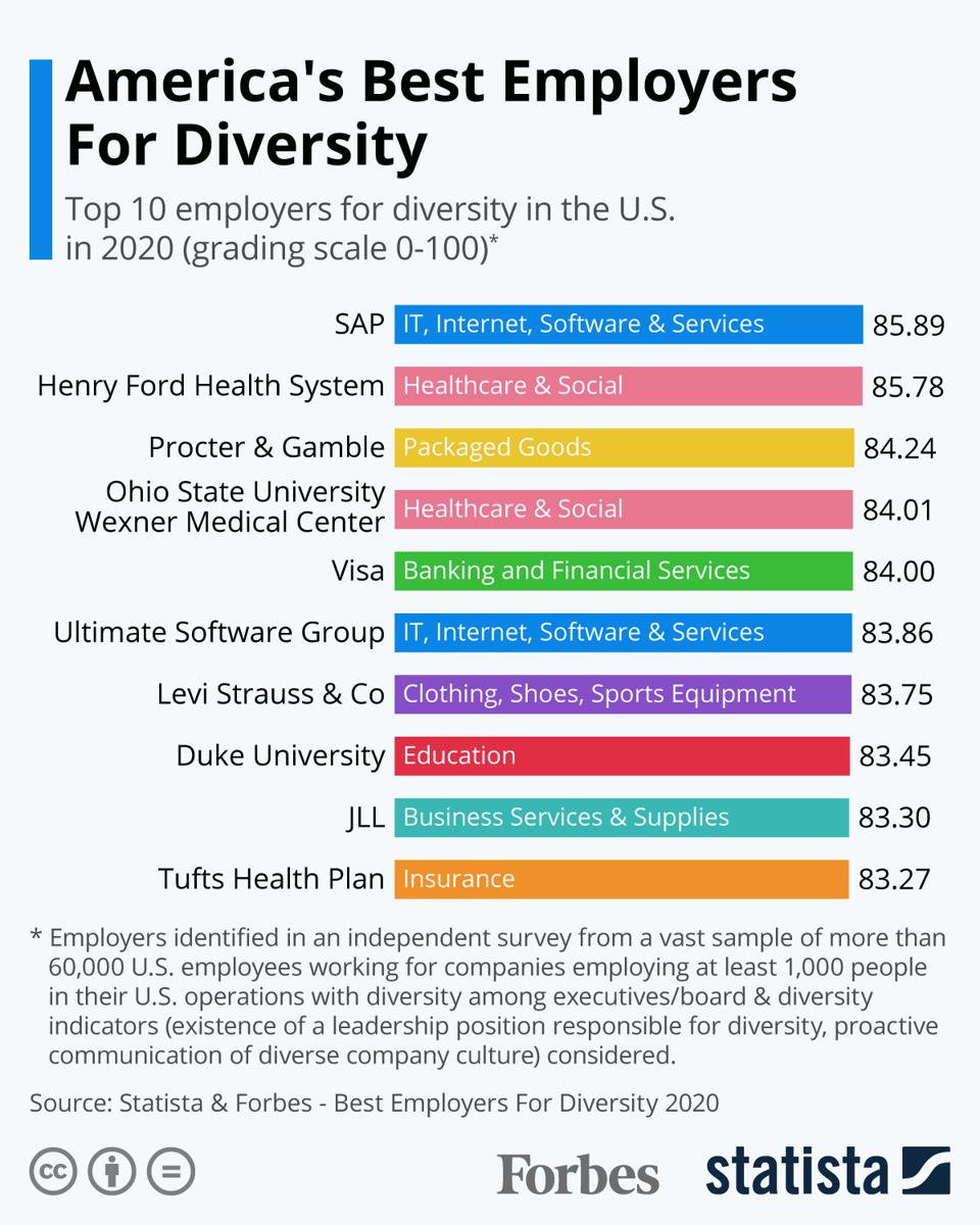 America's Best Employers For Diversity In 2020 [Infographic]