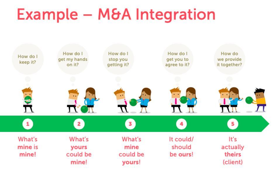 i.e. emotional journey during M&A Integration
