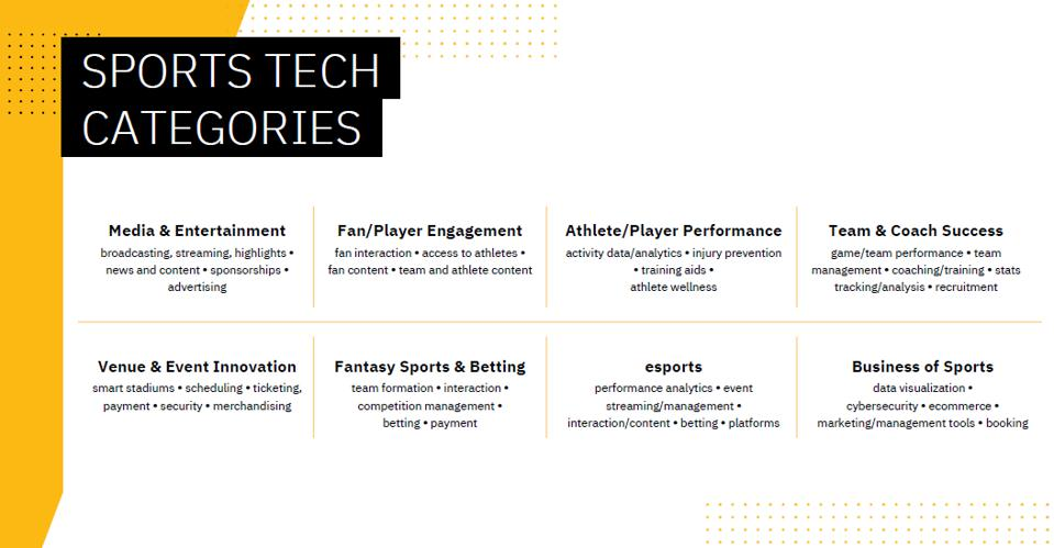 Comcast's sports technology accelerate will compete in a number of areas within the space and these are the eight overall areas for which companies will apply to compete for pre-Series A funding.
