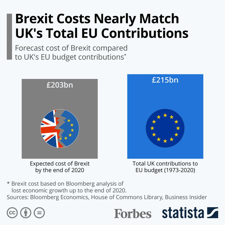 Brexit Costs Nearly Match UK's Total EU Contributions