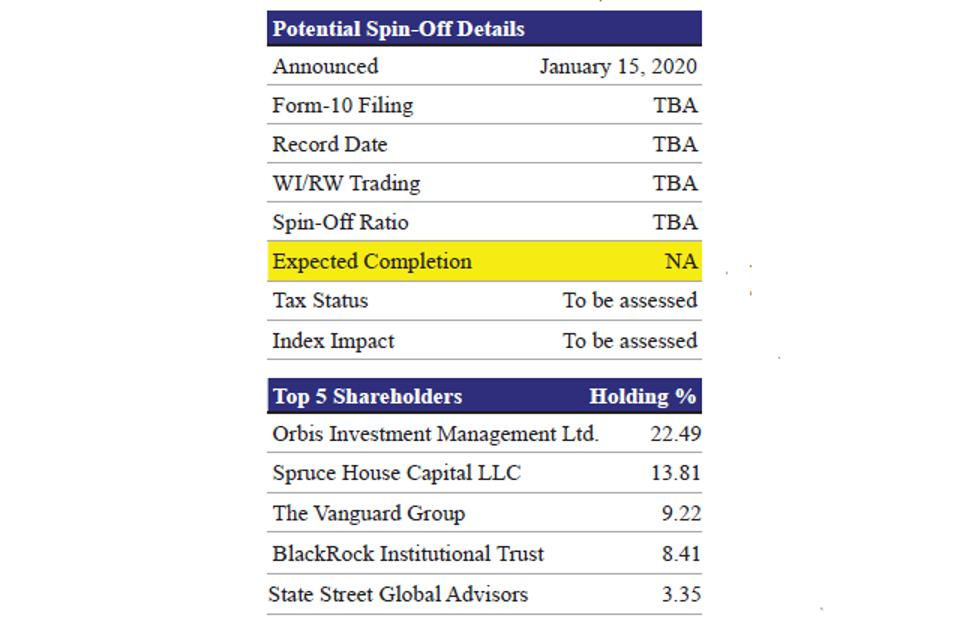 Potential Spin-Off Details and Top 5 Shareholders