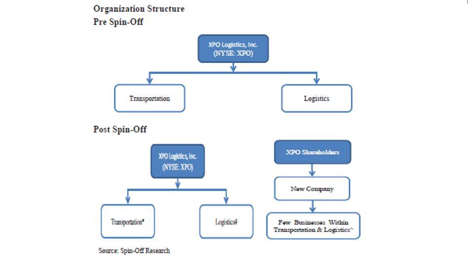 XPO Organization Structure