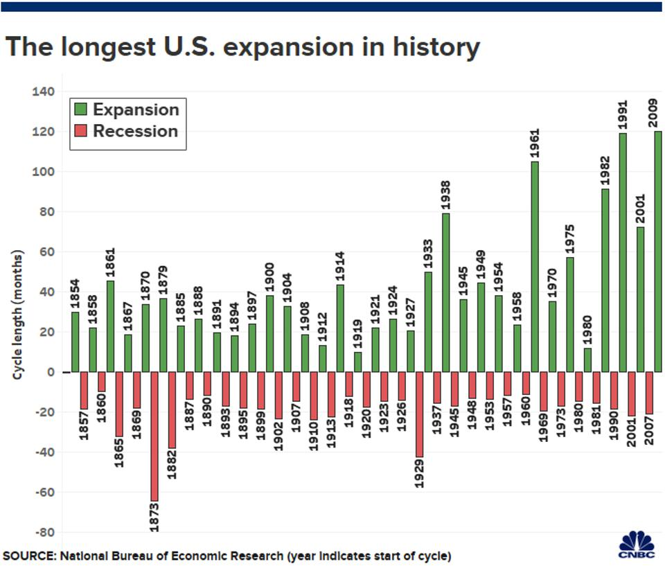 The longest U.S. expansion in history