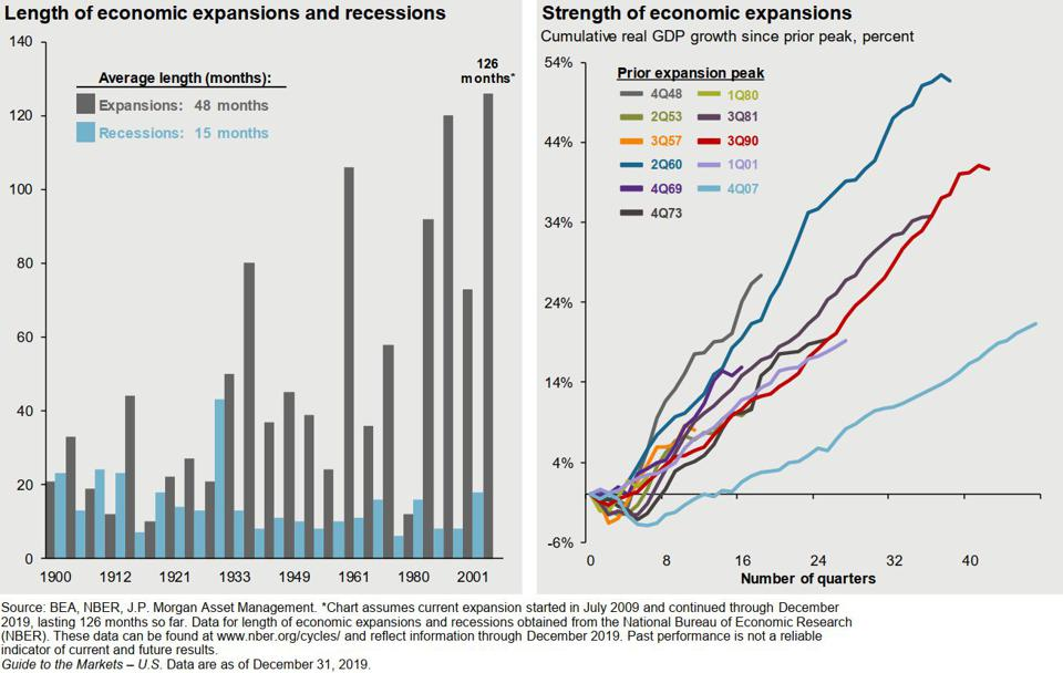 Length and Strength of economic expansions