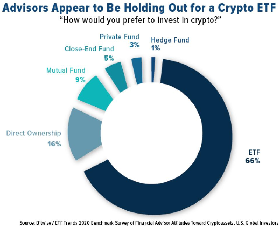 Advisors Appear to Be Holding Out for a Crypto ETF