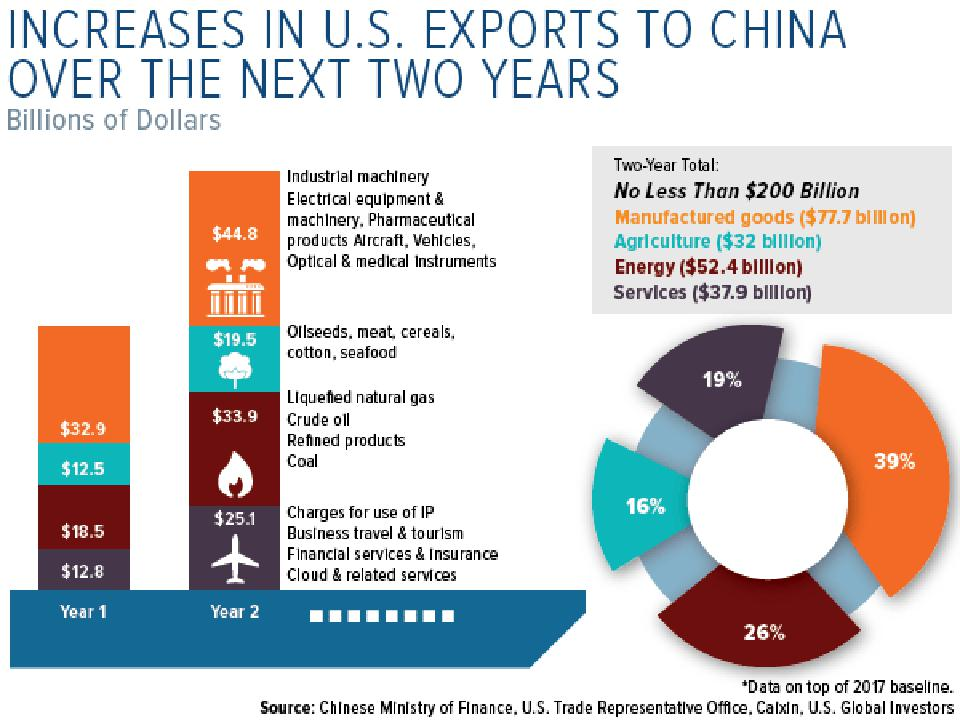 Increases in US Exports to China Over Next 2 Years