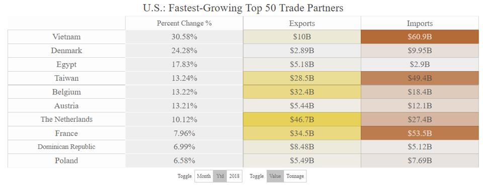 The fatest-growing top 10 U.S. trade partners in 2019 among our top 50 trade partners will include five countries with which the United States has deficits and five with which it has surpluses.