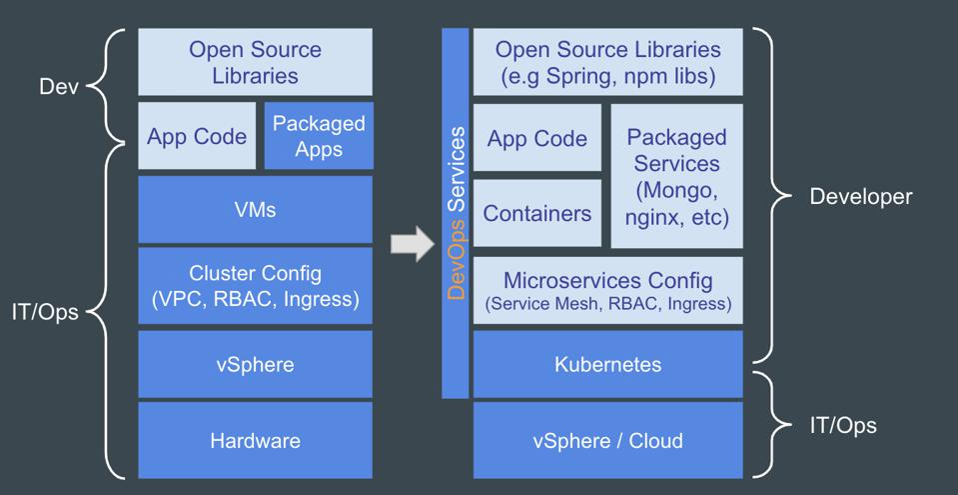 Software defined IT