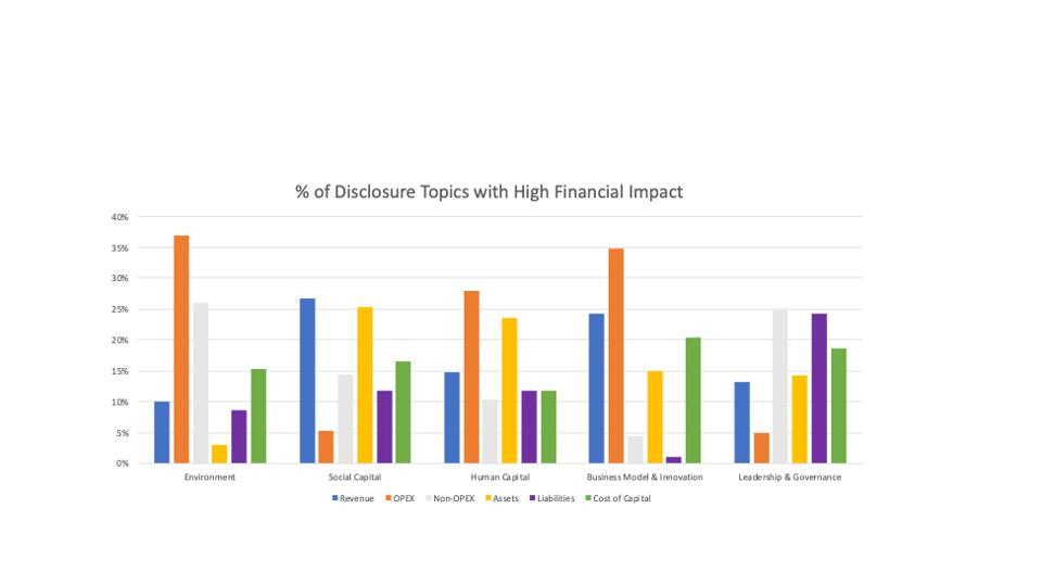 Percent of sustainability dimension that has a high impact on the financial value drivers.