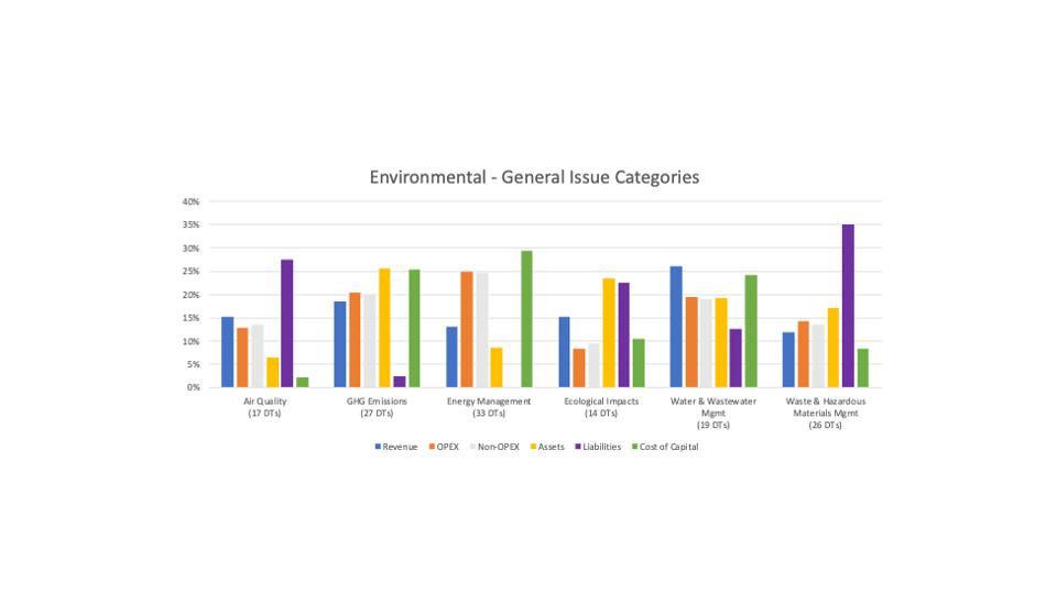 Percent of six Environment topics with high impact on financial value drivers.