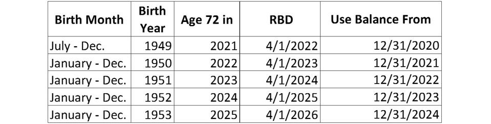 Table showing RMD Required Beginning Date for birthdays between July 1, 1948-June 30, 1949