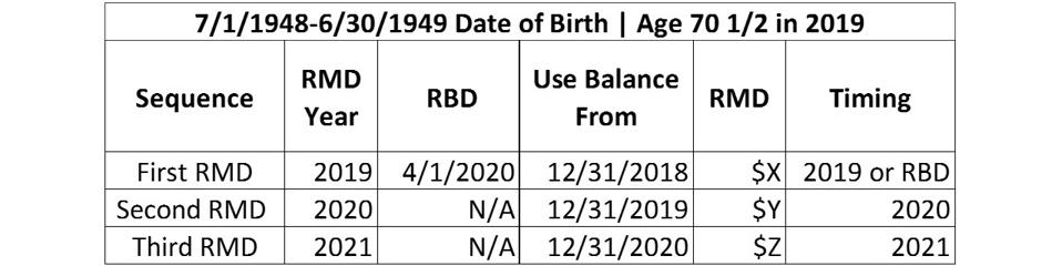 Table showing sequence of RMDs for those born between July 1, 1948 - June 30, 1949