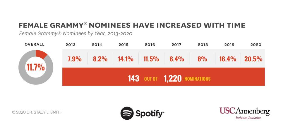 Female Grammy Nominees by year.