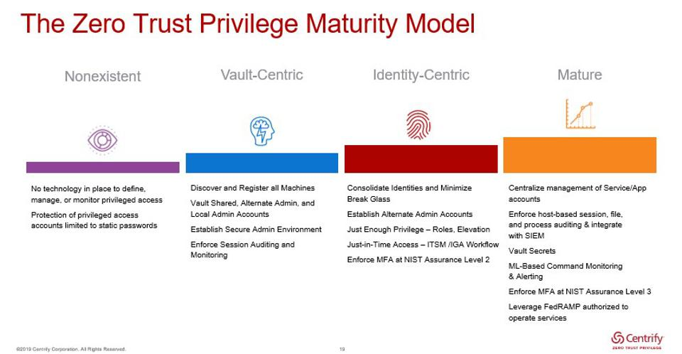 Centrify webinar, Cybersecurity Best Practices: The Basics and Beyond: