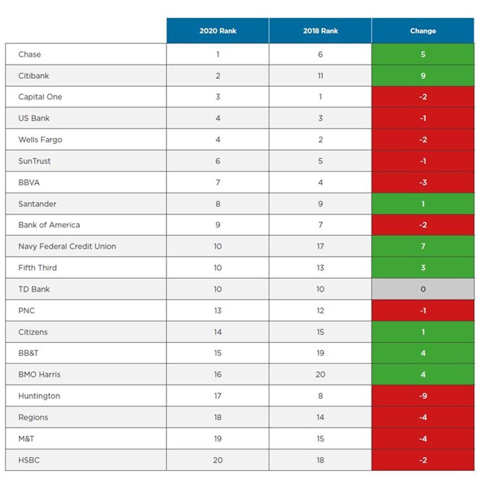 2020 Mobile Deposit Ranking