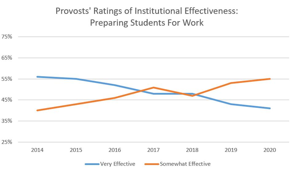 Provosts are losing confidence that their universities are effective in preparing students for work.