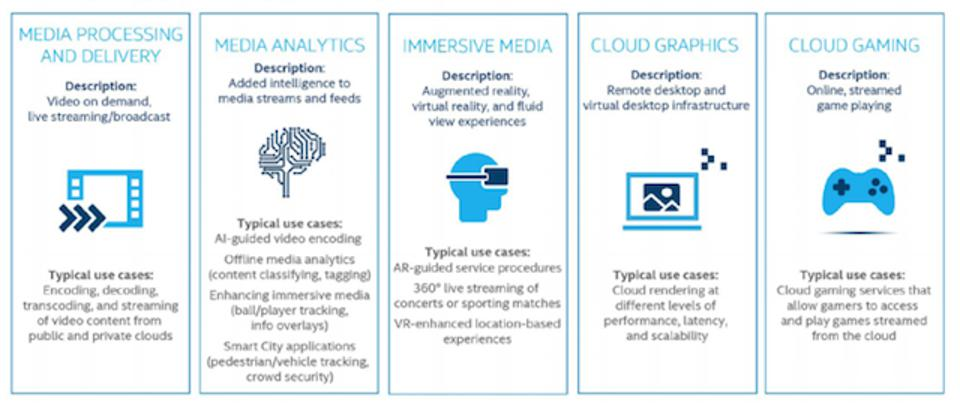 Visual cloud deployments accommodate a diverse range of streaming service workloads.
