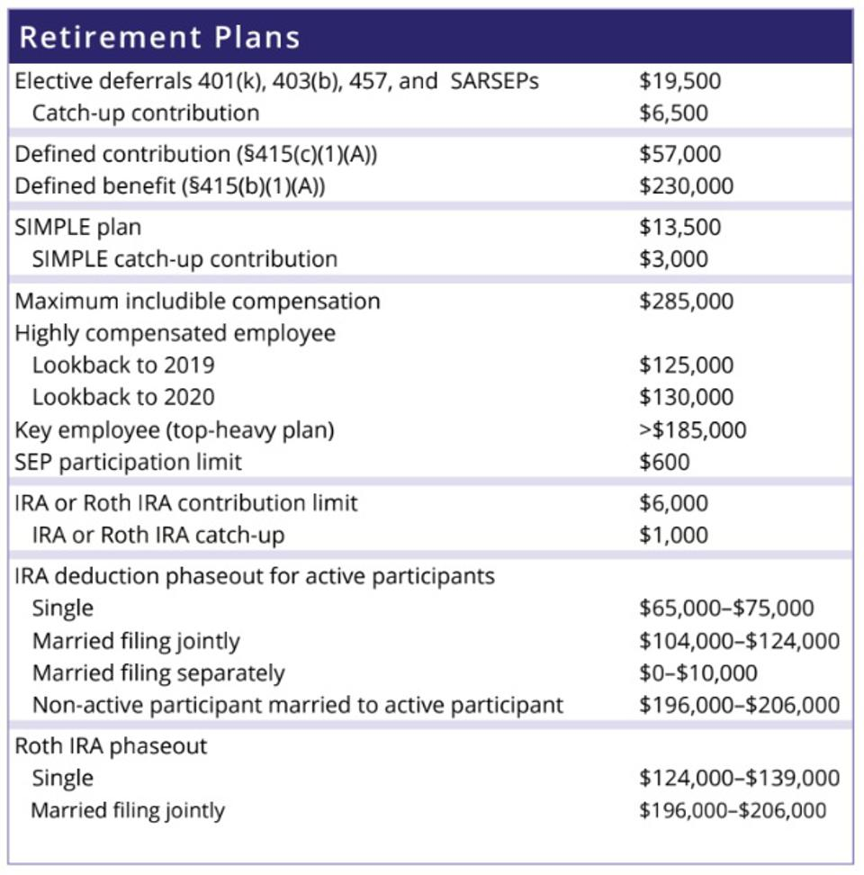 Contributions Limits: Retirement Plans