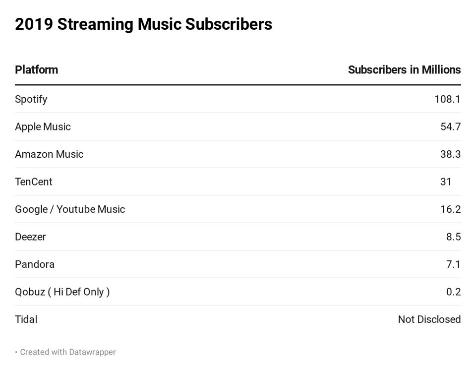 Worldwide Music Streaming Subscriptions from Midia Research June 2019