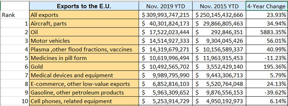 The easiest targets are, of course, the largest targets -- exports like aircraft and parts, oil and motor vehicles.