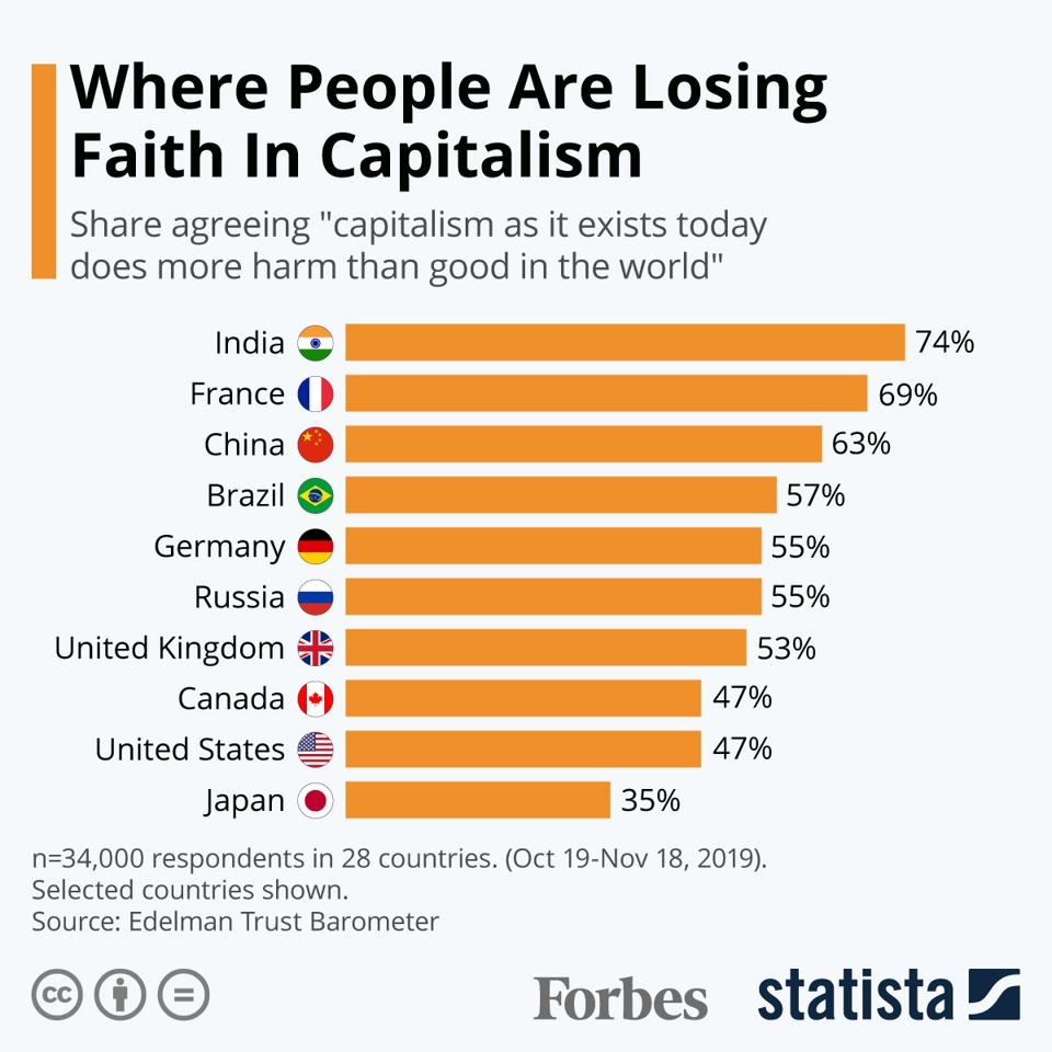 Where People Are Losing Faith In Capitalism [Infographic]