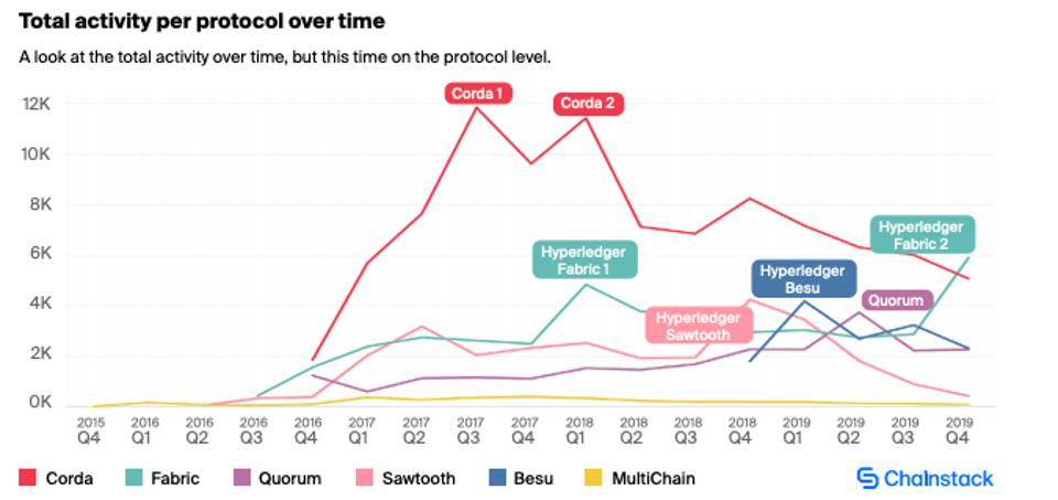 Total activity per protocol over time across the six major open-source enterprise protocols.