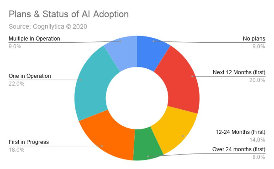 Plans & Status of AI Adoption from Cognilytica Survey