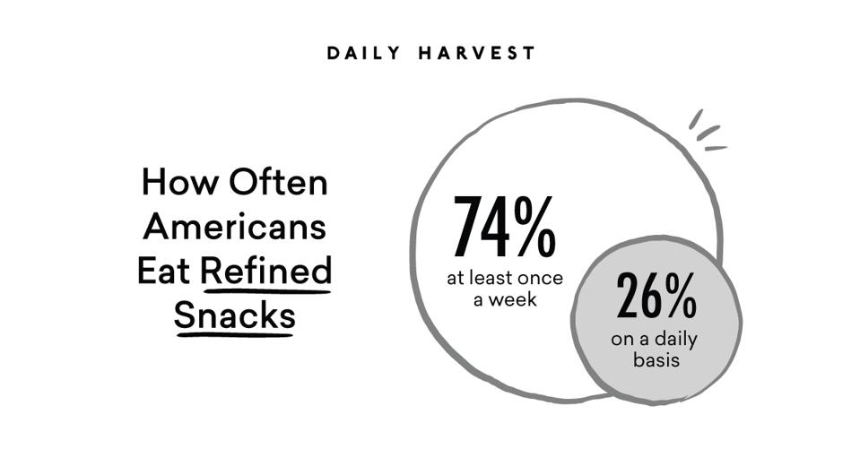 The Veg Report finding around Americans eating refined snacks.