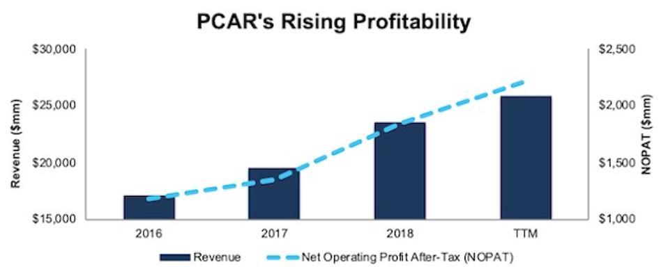 PCAR Rising Profitability