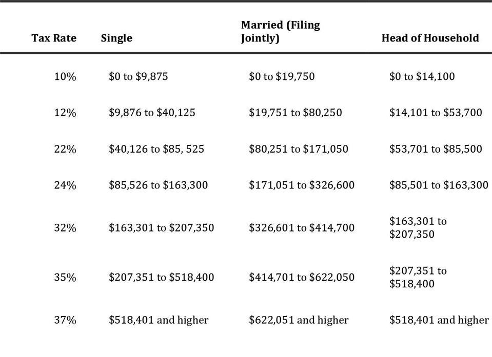 https://files.taxfoundation.org/20191114132604/2020-Tax-Brackets-PDF.pdf