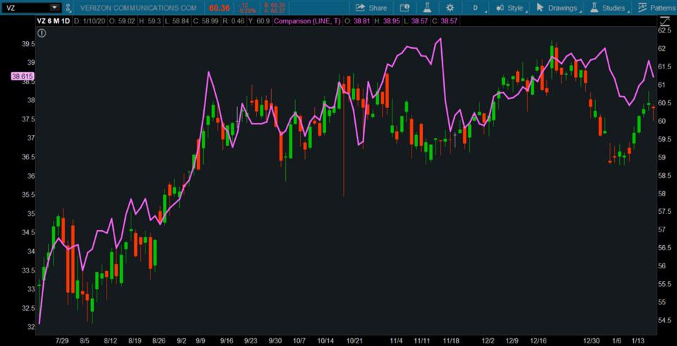Data source: NYSE. Chart source: The thinkorswim® platform from TD Ameritrade