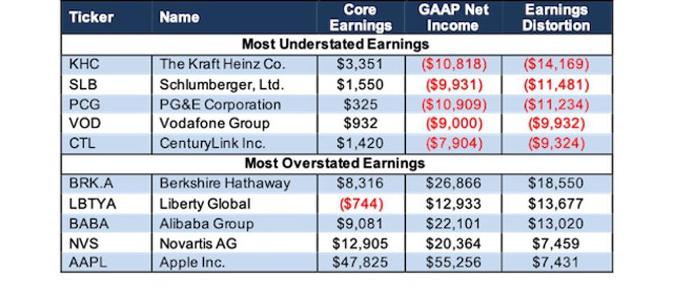 Most Over Understated Core Earnings Vs. GAAP