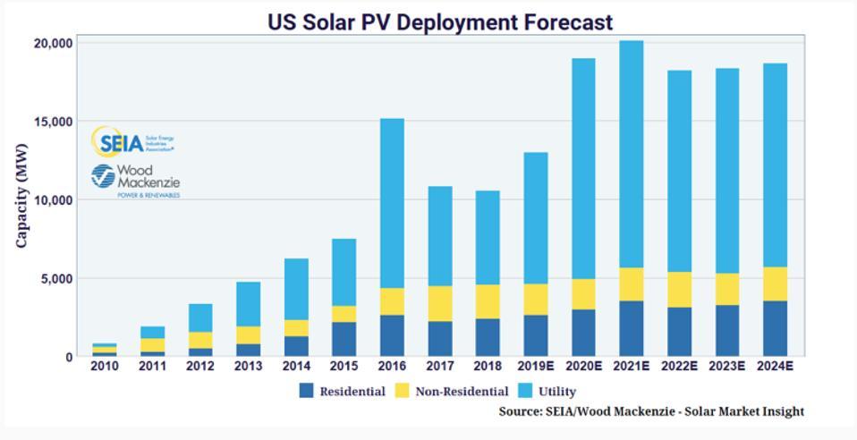 US solar deployment forecast
