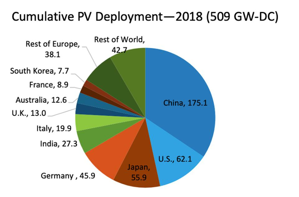Total global solar deployment by country.