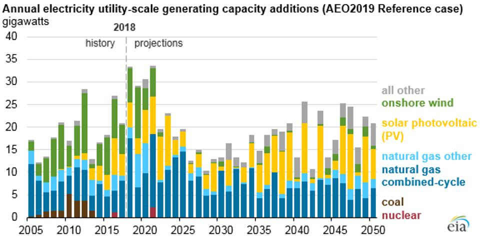 US power plant projections.