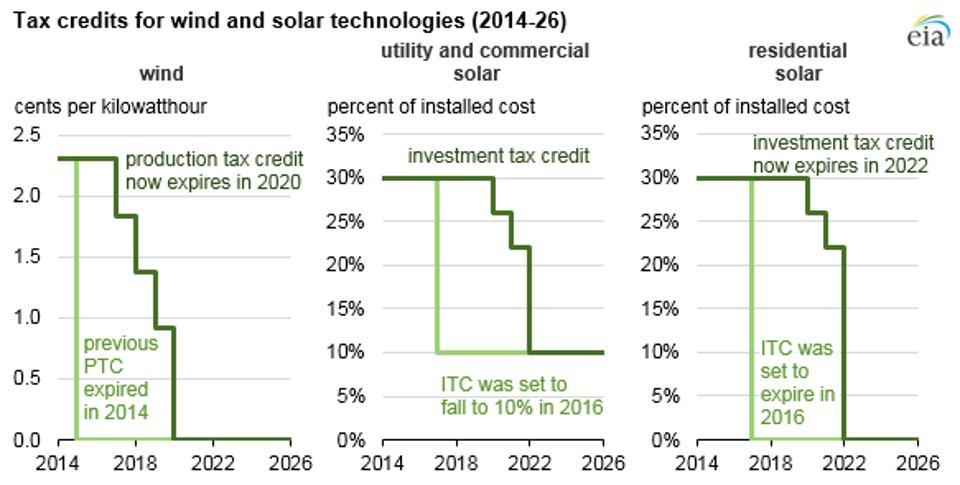 Solar and wind investment tax credit and production tax credit.