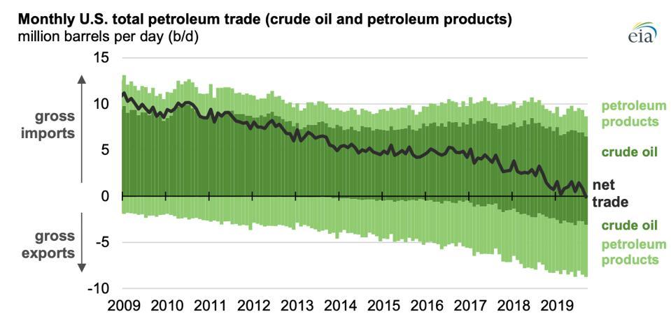 US oil trade