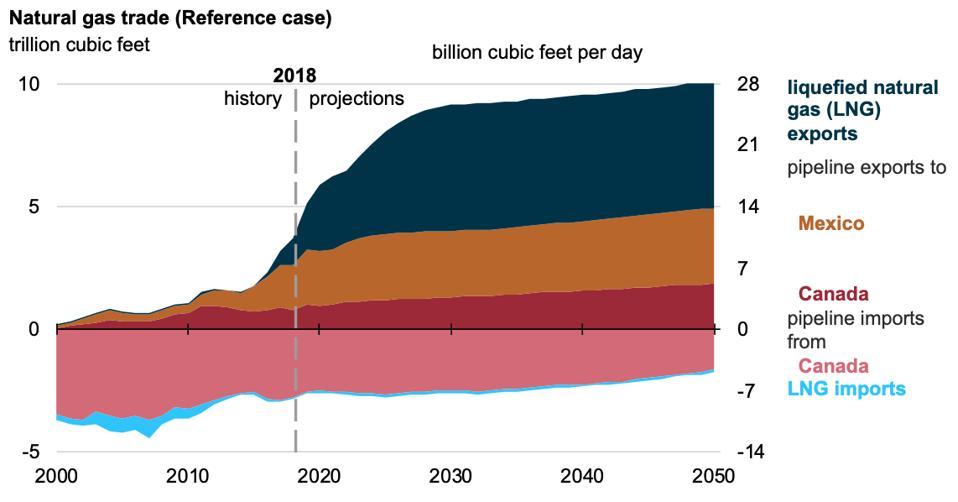 US natural gas trade