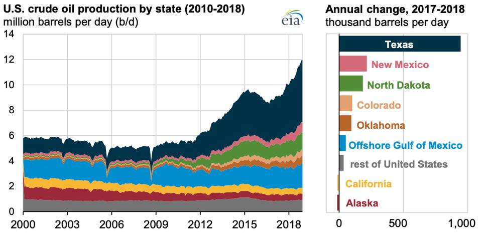 US oil production.