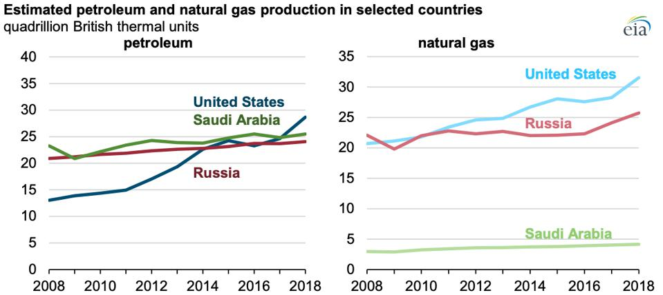 US oil and gas production