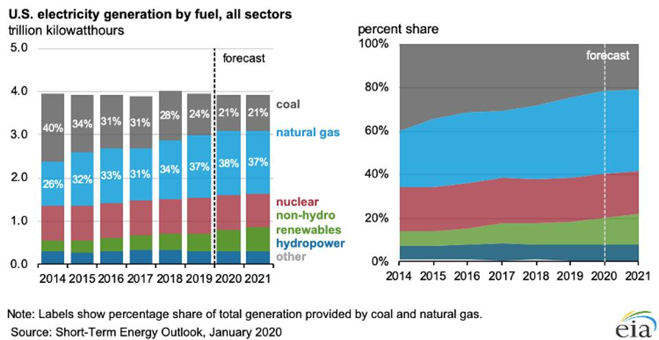 US coal electricity