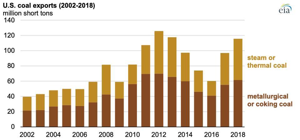 US coal exports