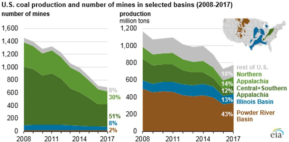 US coal production by region