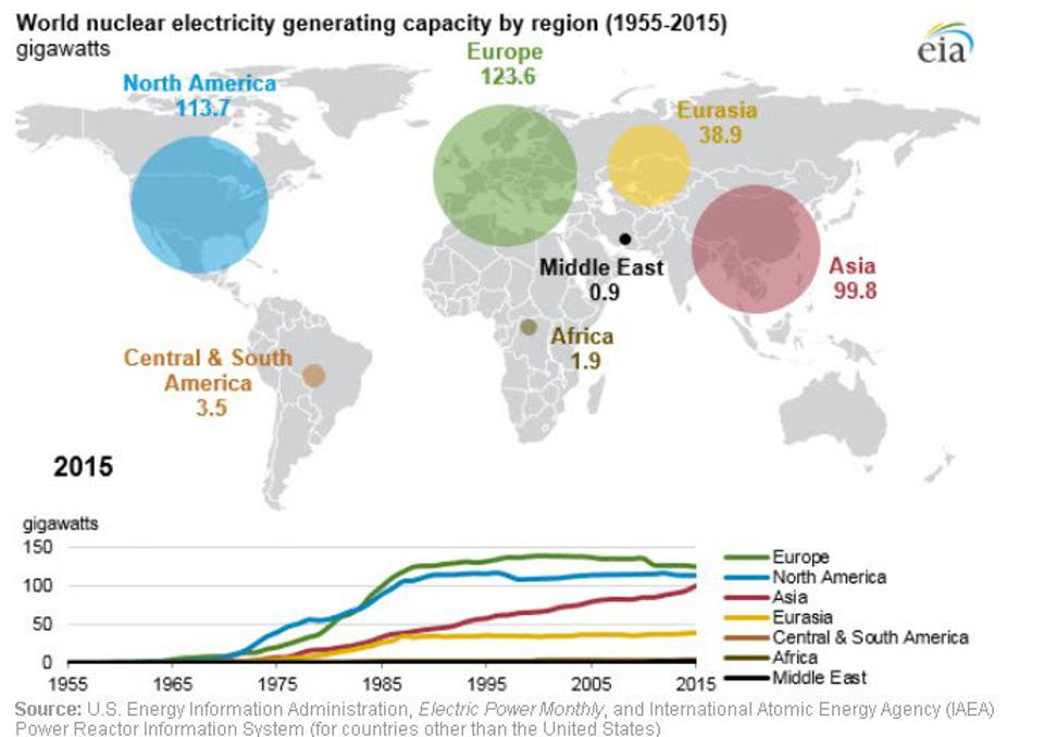Global nuclear power capacity.