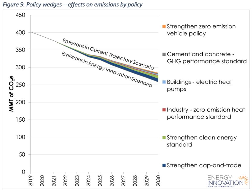 California EPS policy wedges