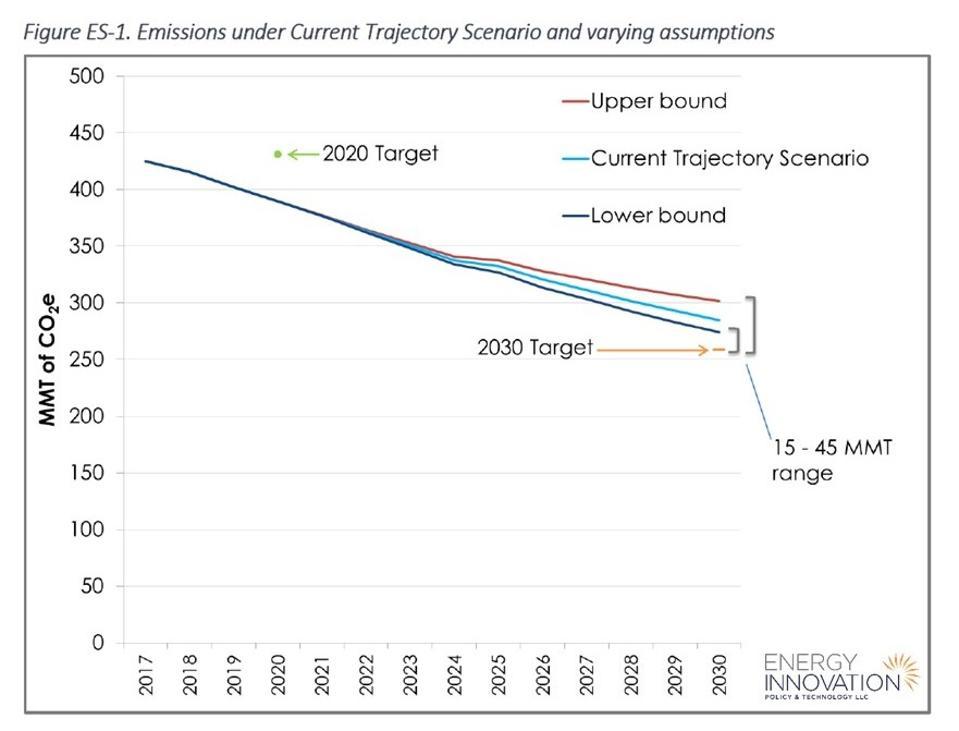 California EPS emissions trajectories